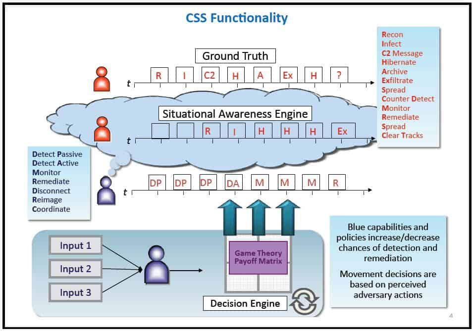 CSS Functionality