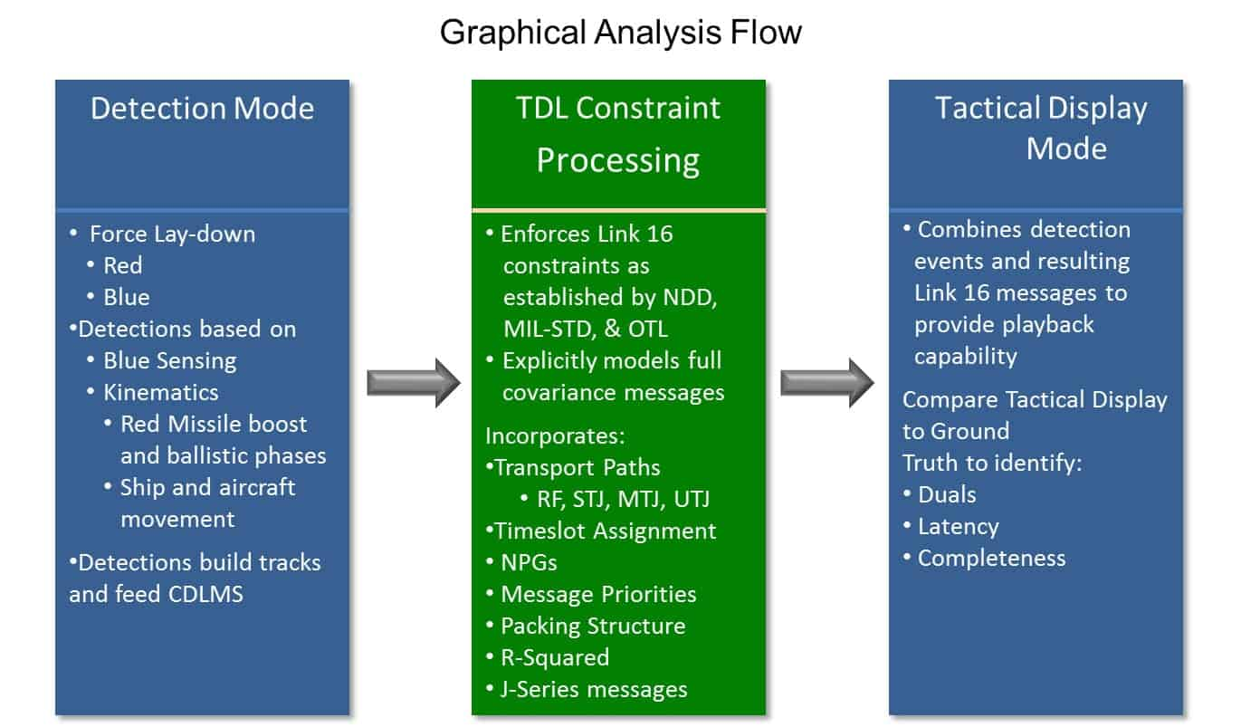 LYNX Graphical Analysis Flow