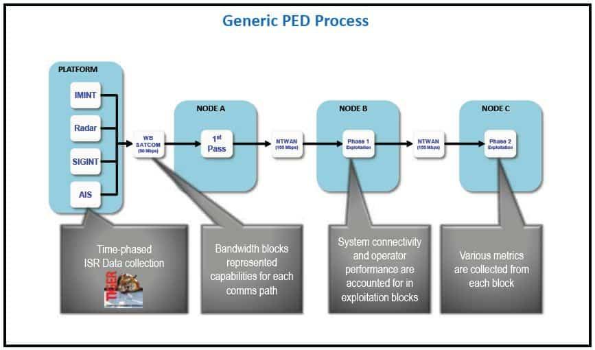 PUMA Generic PED Process