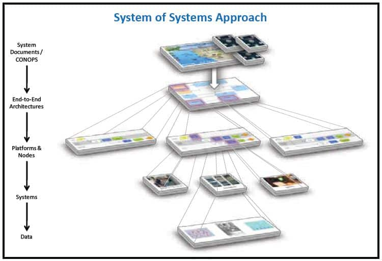 PUMA System of Systems Approach