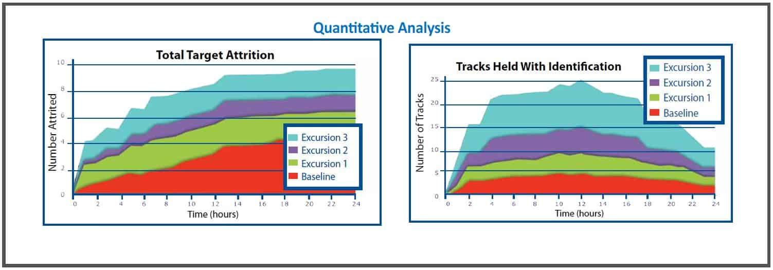 Quantitative Analysis Graph