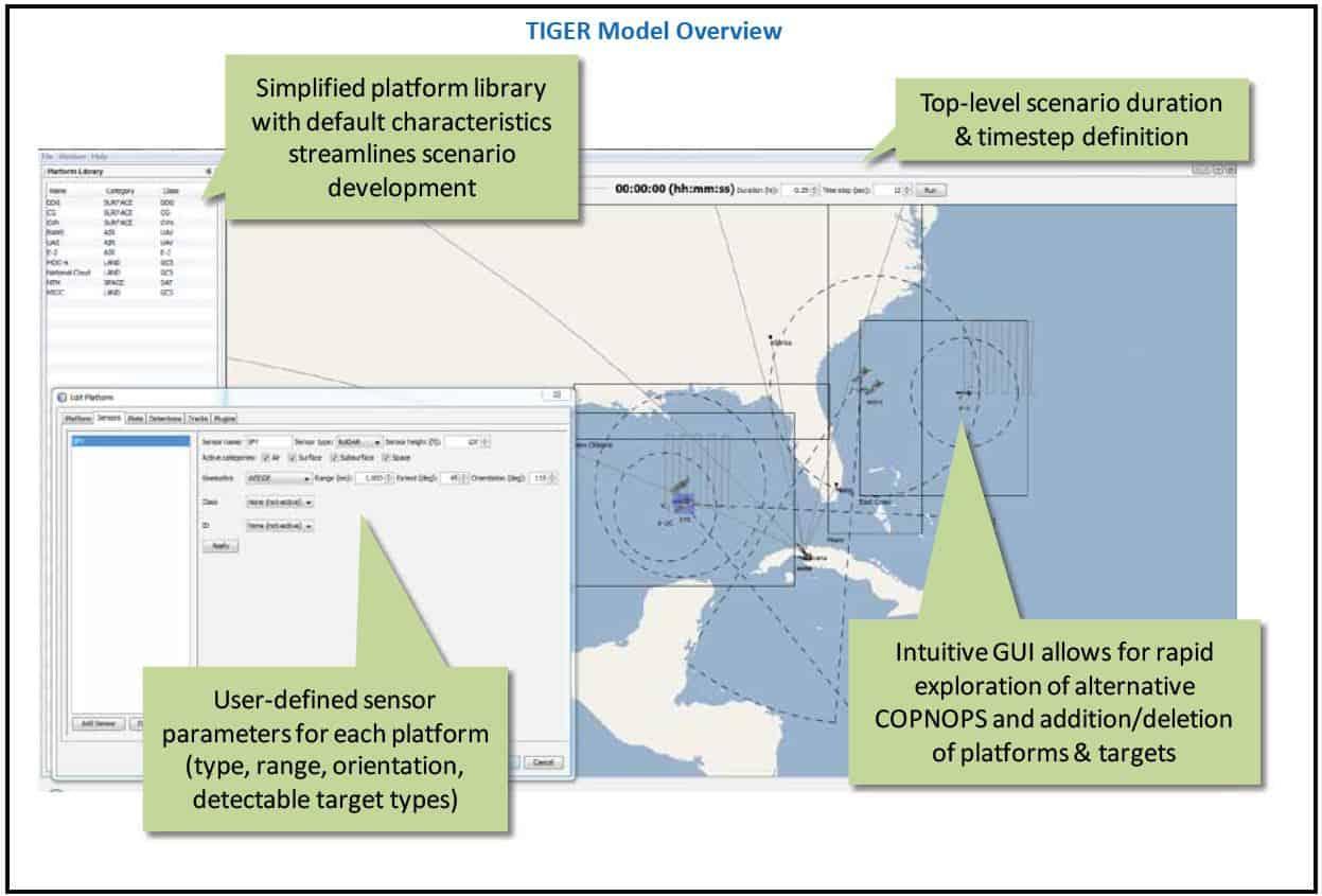 TIGER Model Overview