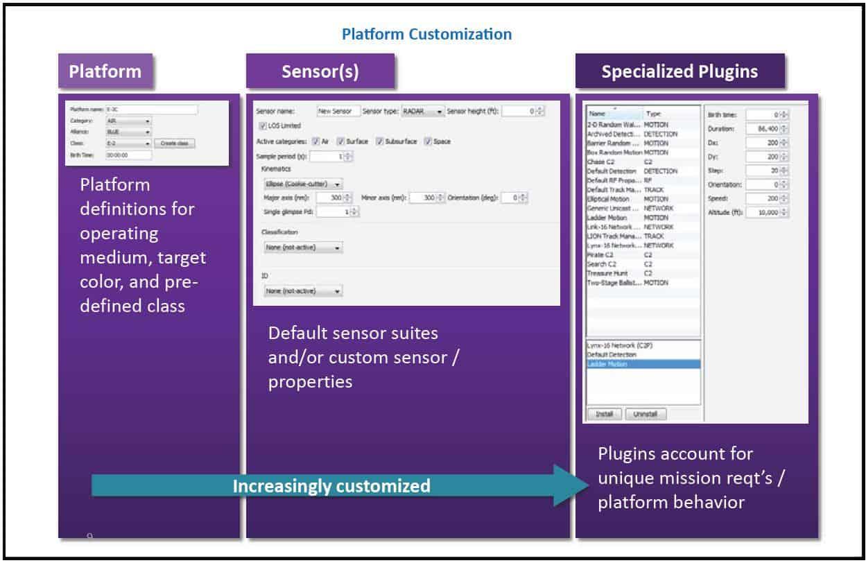 TIGER Platform Customization