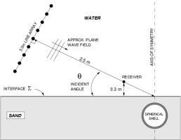 Detection & Classification