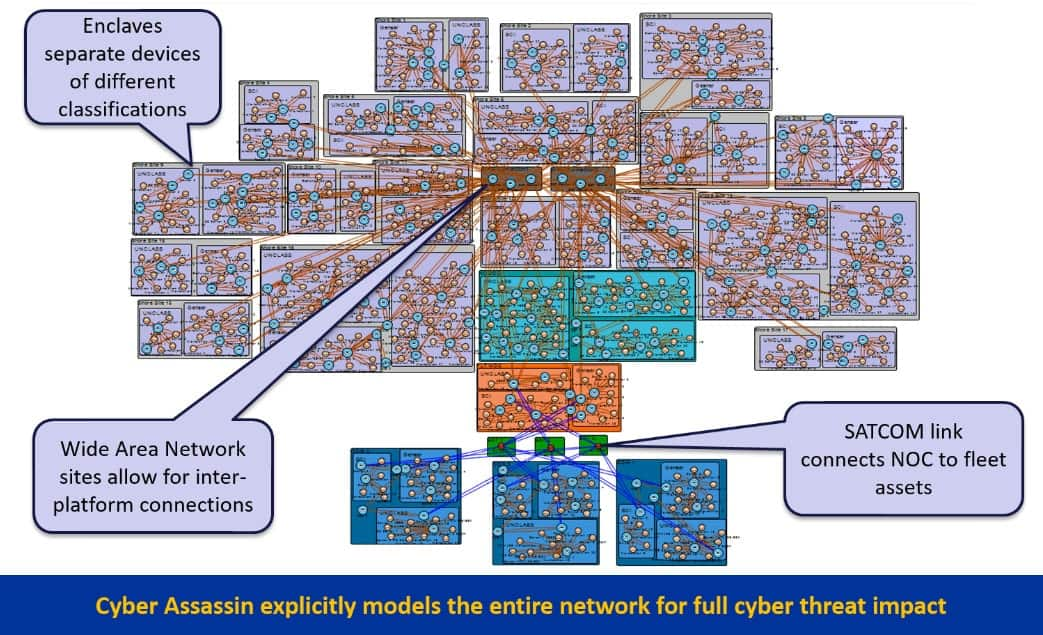 Cyber Assassin - Network during threat