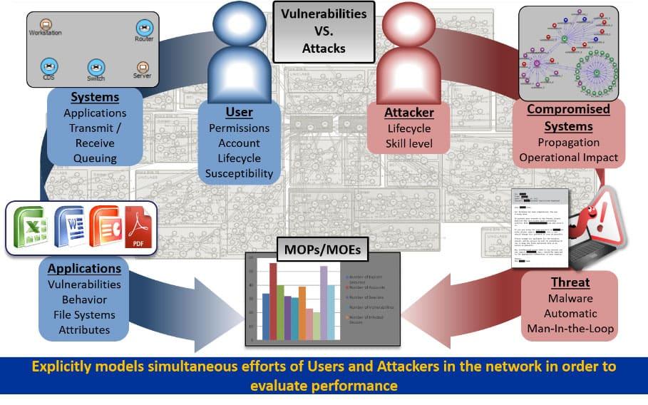 Cyber Assassin - Vulnerabilities vs Attacks