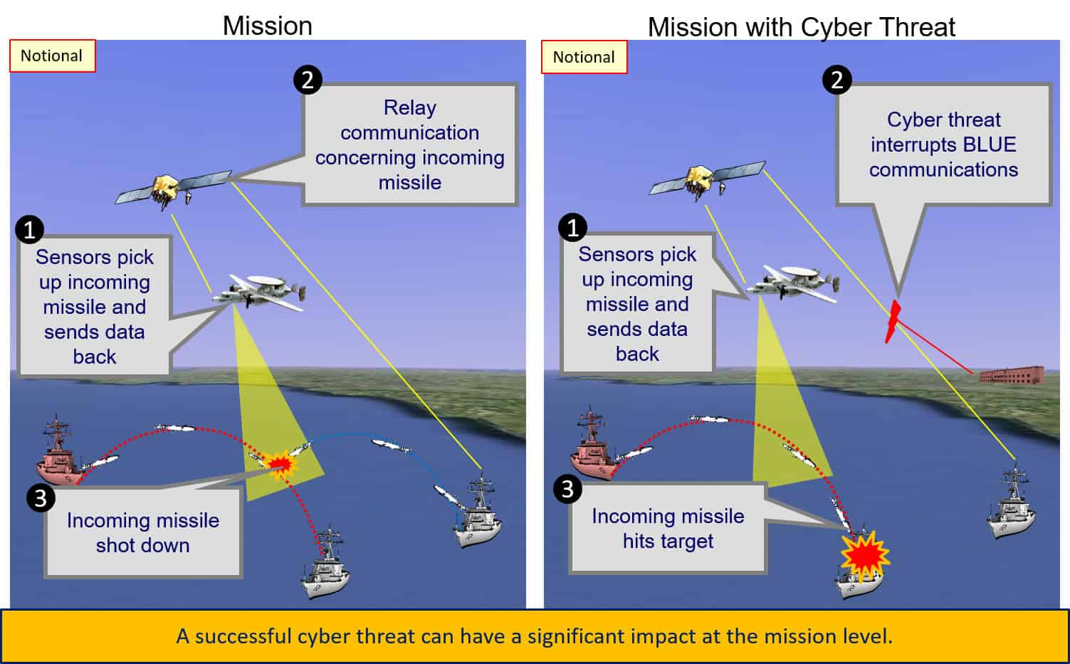 Successful Cyber Threat at Mission Level