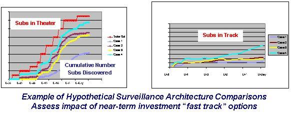 Surveillance Architecture